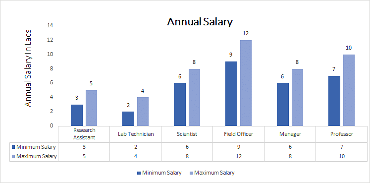 Master of Science [M.Sc.] ANNUAL SALARY